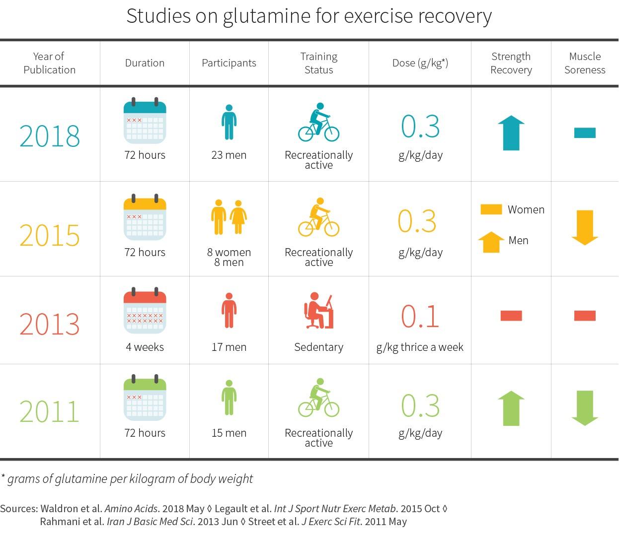 uticaj i uloga glutamina